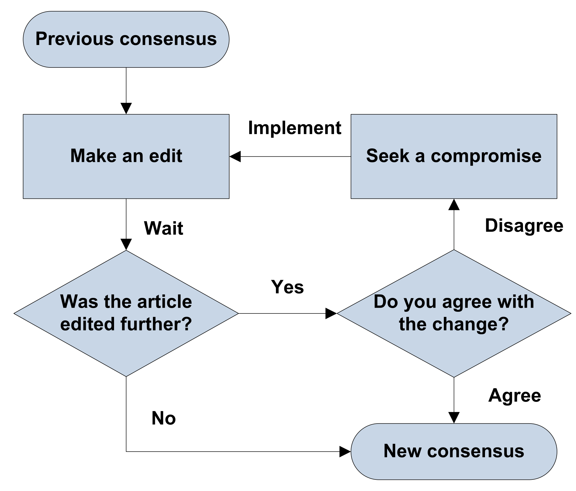 Svg templates. Flow charts px consensus