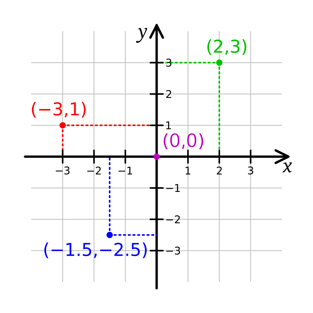 Svg coordinates coordinate system. File cartesian wikimedia commons