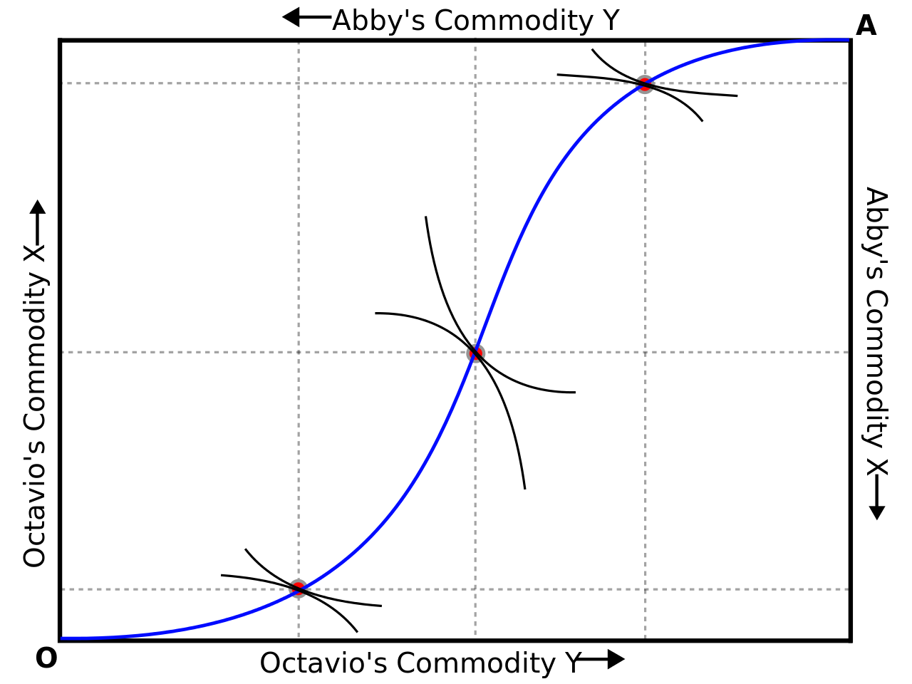 Shape svg curve. File contract on edgeworth
