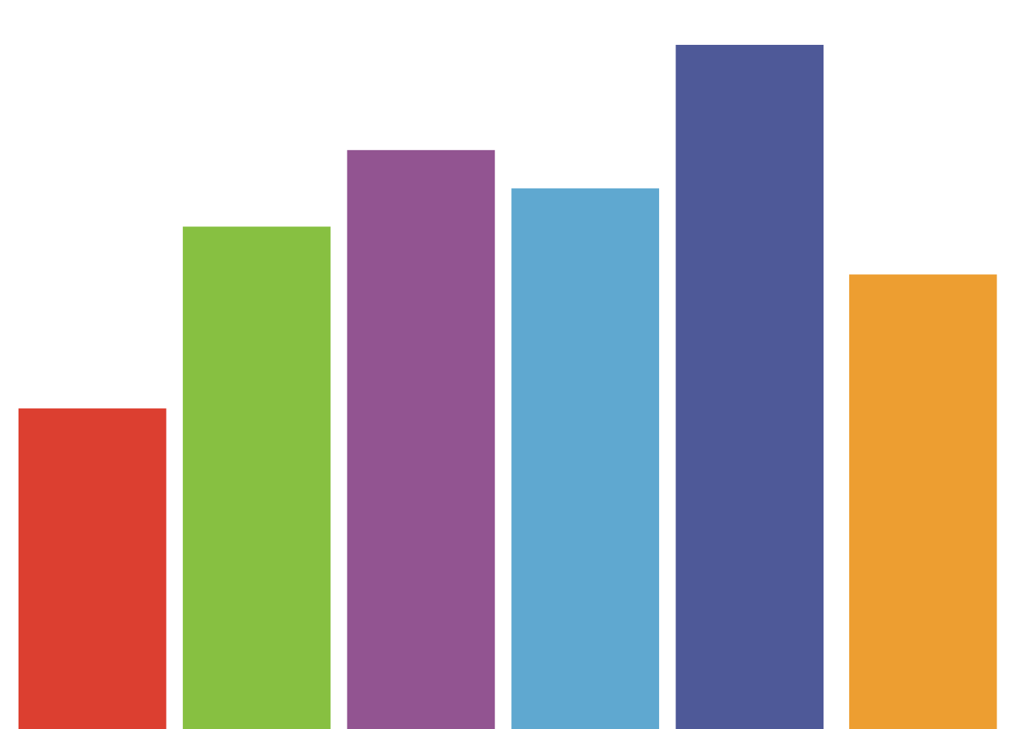 Svg d3 rect. Dynamic graphs with angular