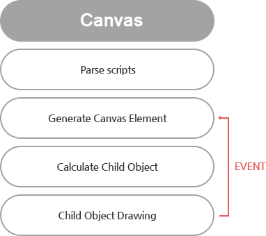Svg dom canvas. Product exbuilder document object