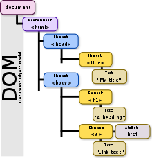 Svg dom. Document object model wikipedia