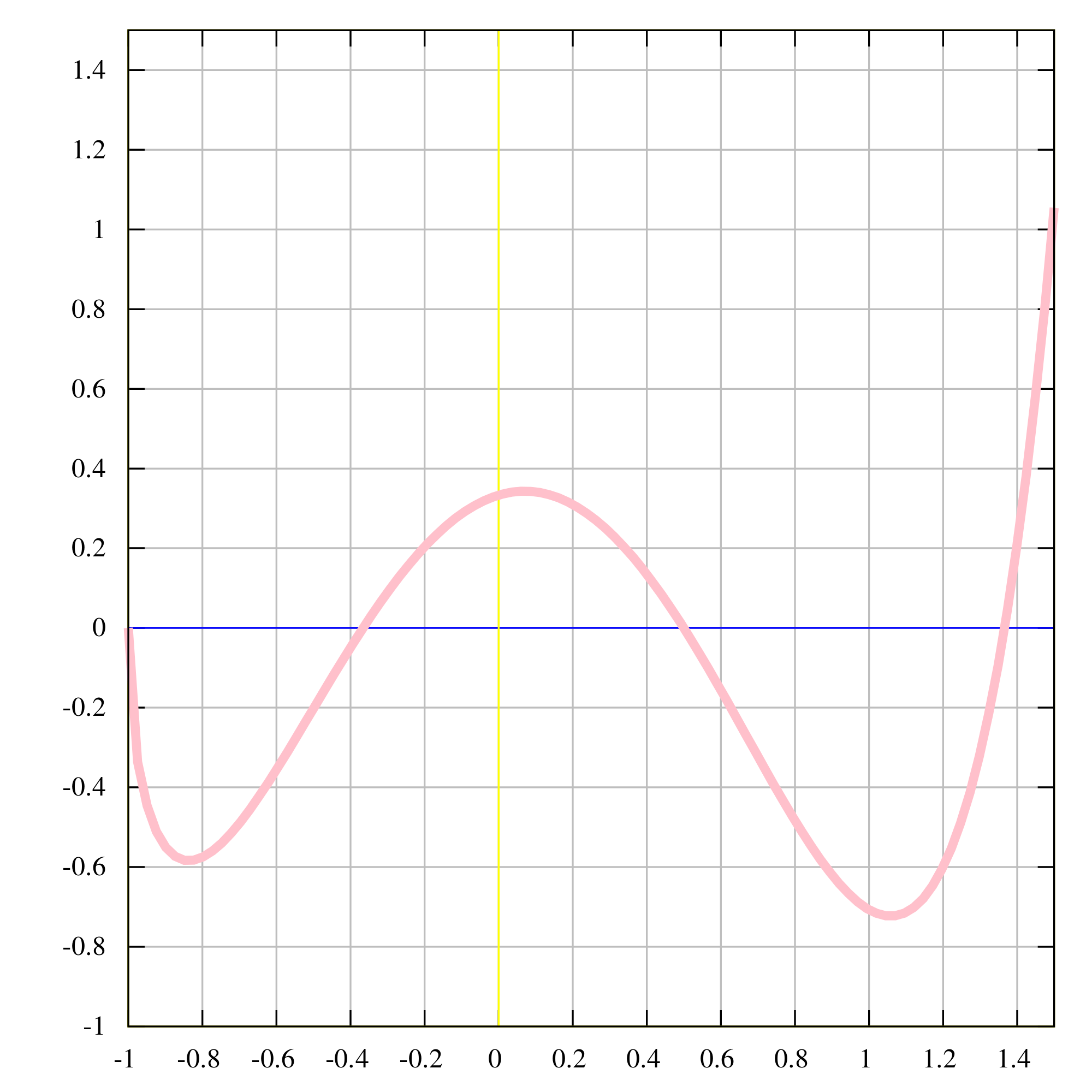 Svg graph. File of example function