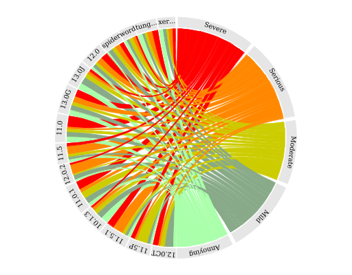 Svg graph cool chart. Accessibility graphs w c