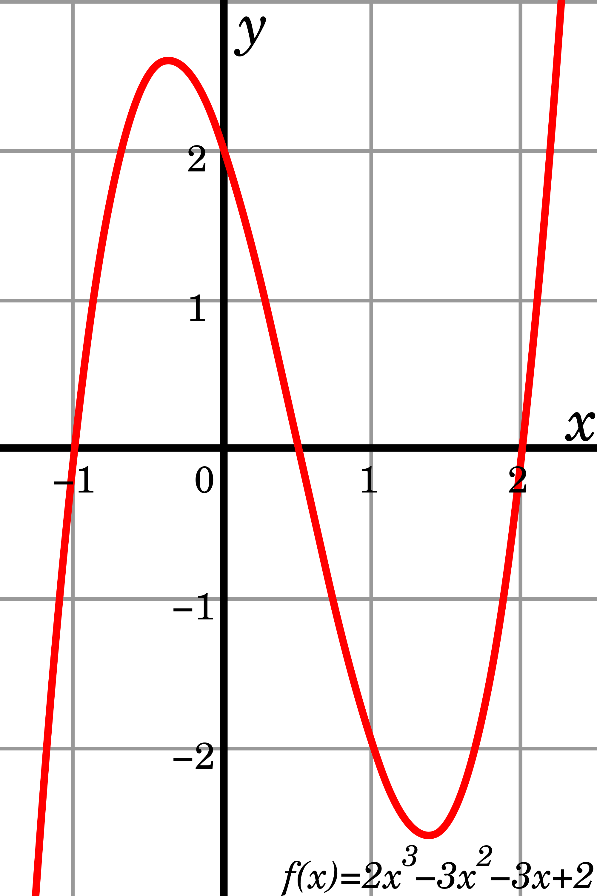 Svg graph creative. File of cubic polynomial