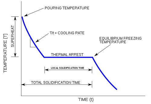 Svg graph generic. Cooling curve wikipedia pure