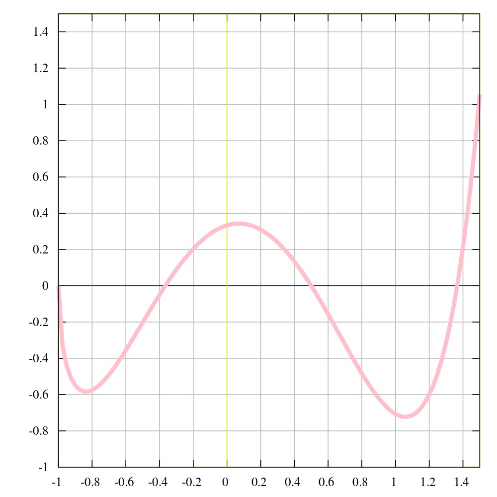Svg graph generic. File of example function