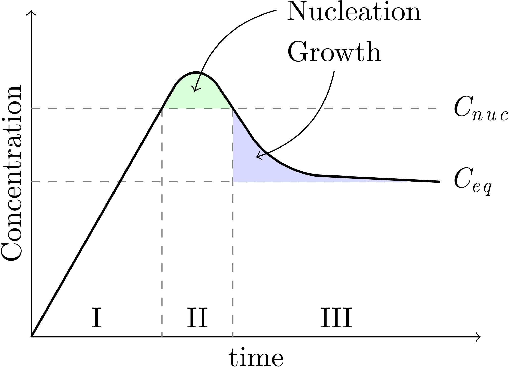 Svg graph growth. File nucleation and wikimedia