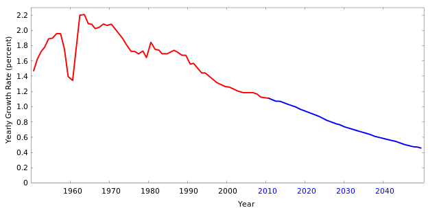 Svg graph growth. File world population rate