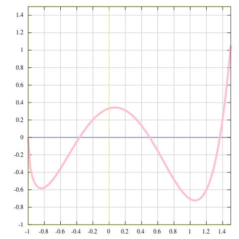 Svg graph math. File of example function