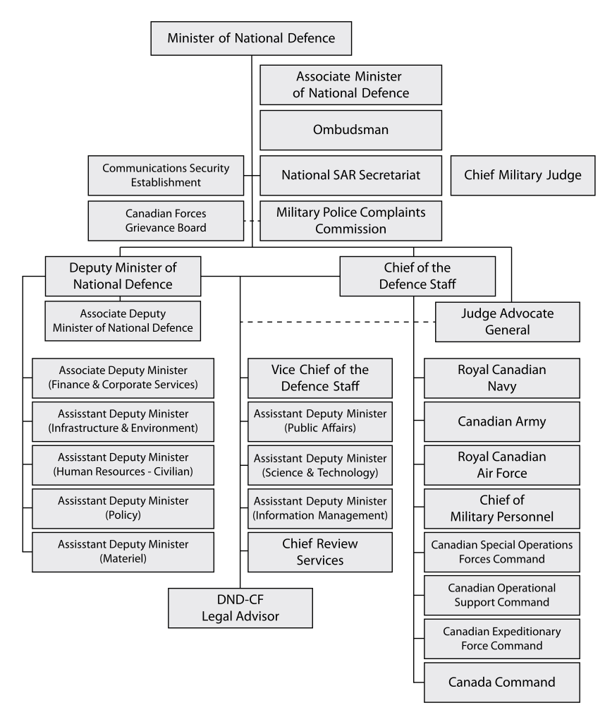 Svg org chart. File organization department of