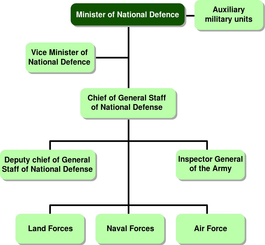 Svg org chart. File ministry of defence