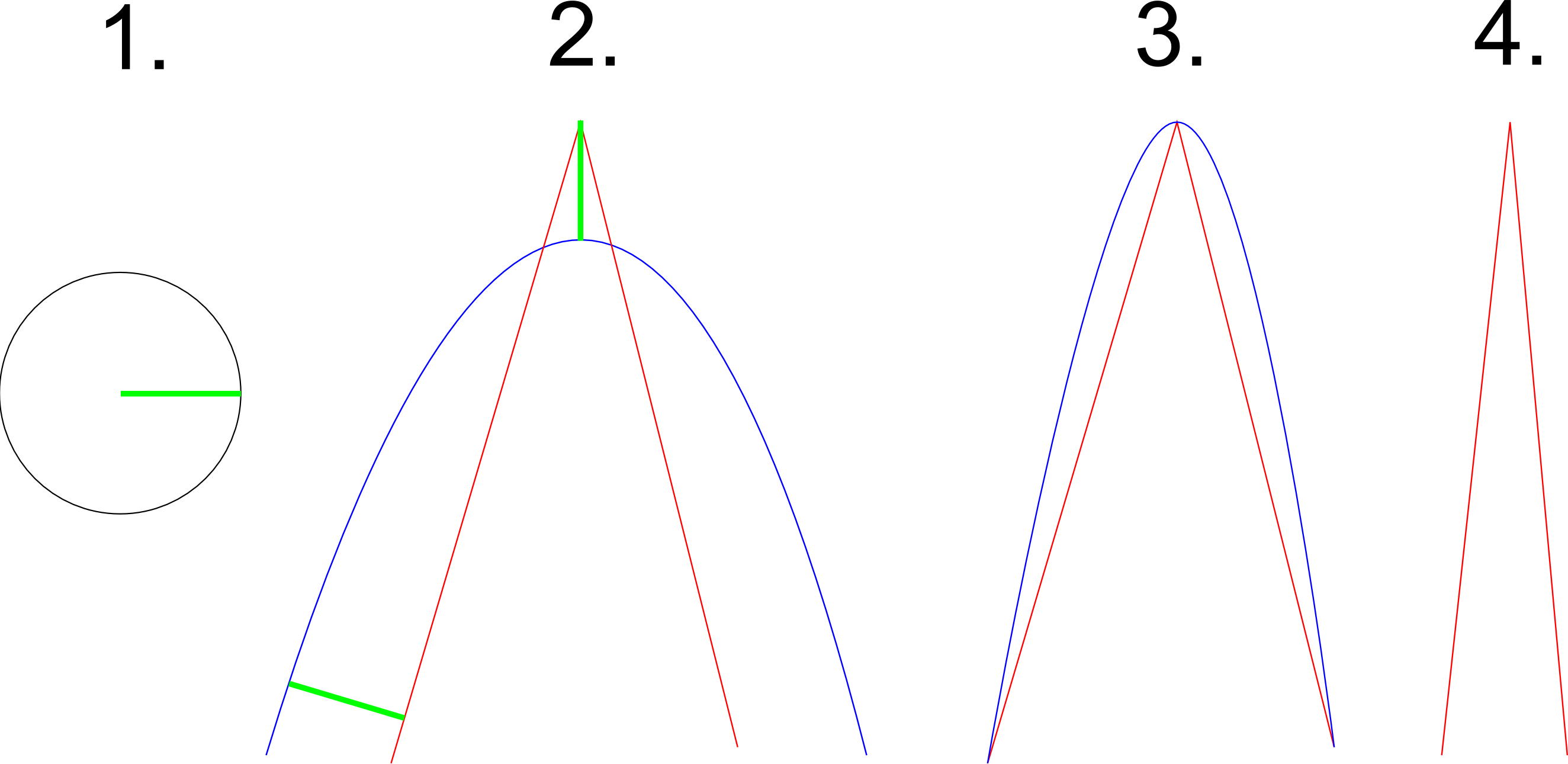 Svg paths bézier curve. Python approximating data with
