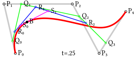 B zier wikiwand construction. Svg paths bézier curve freeuse stock