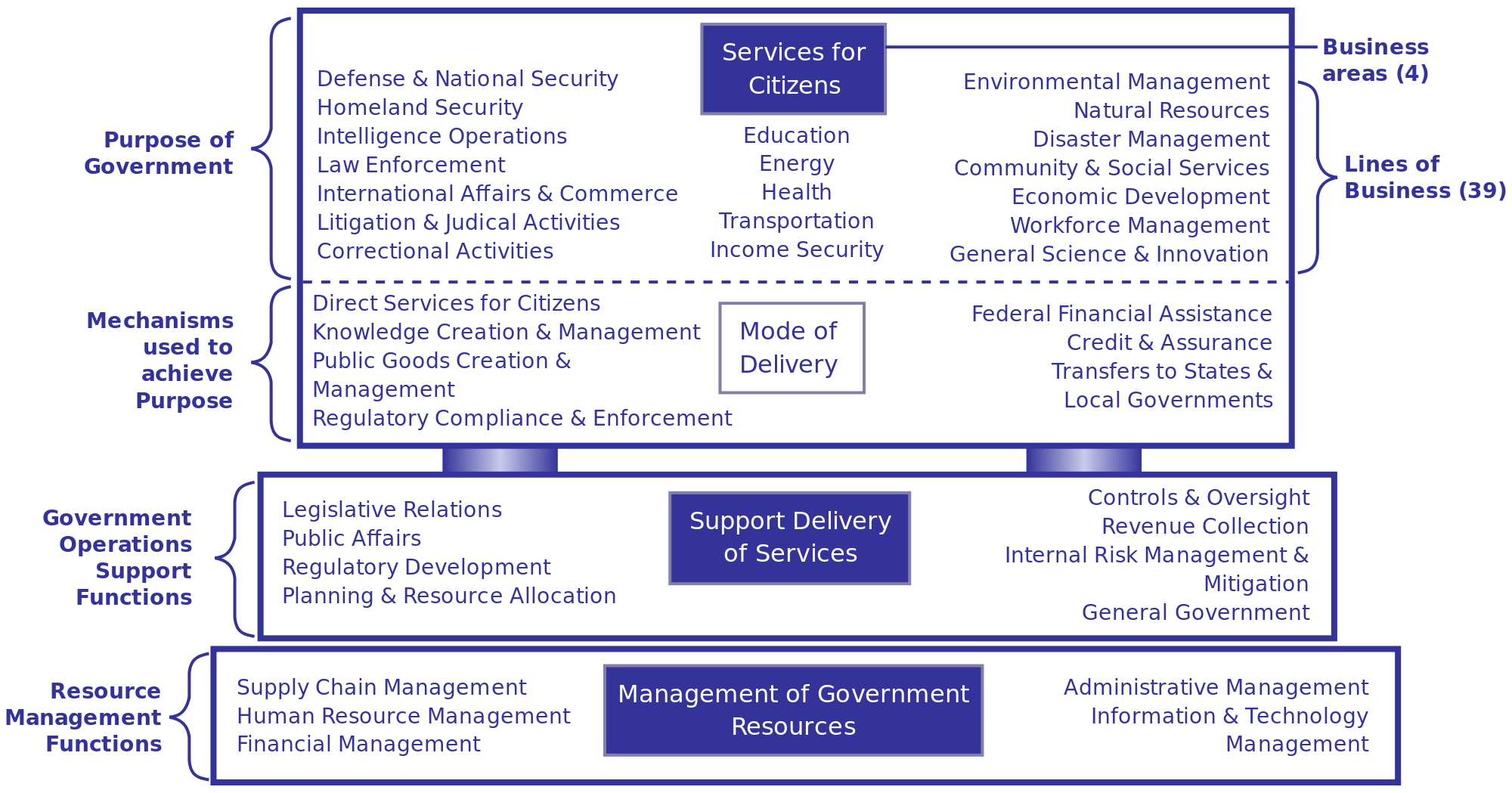 Svg reference. File government business model