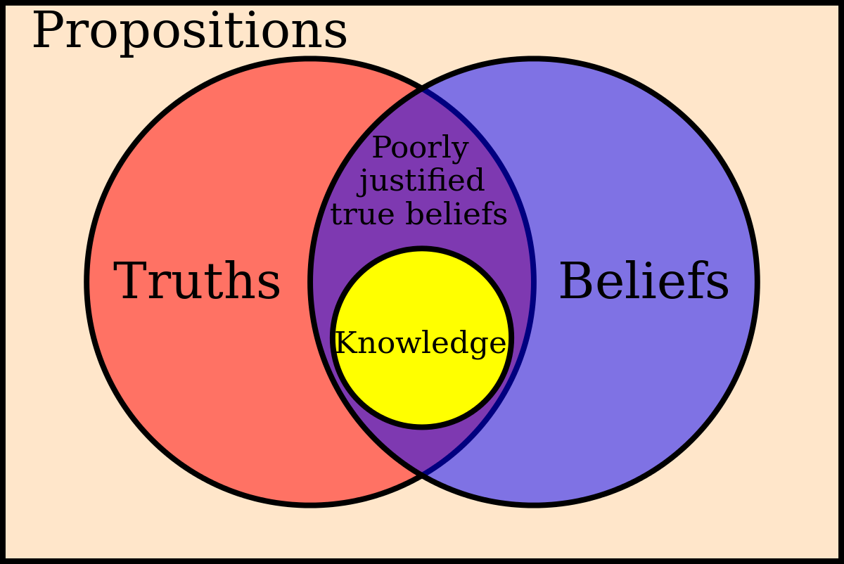 Svg reference institutional knowledge. Belief wikipedia