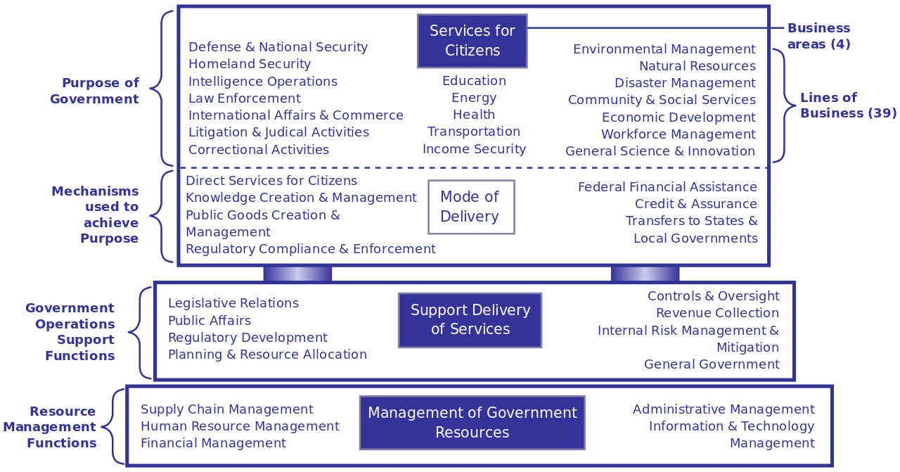 Svg reference section. File government business model
