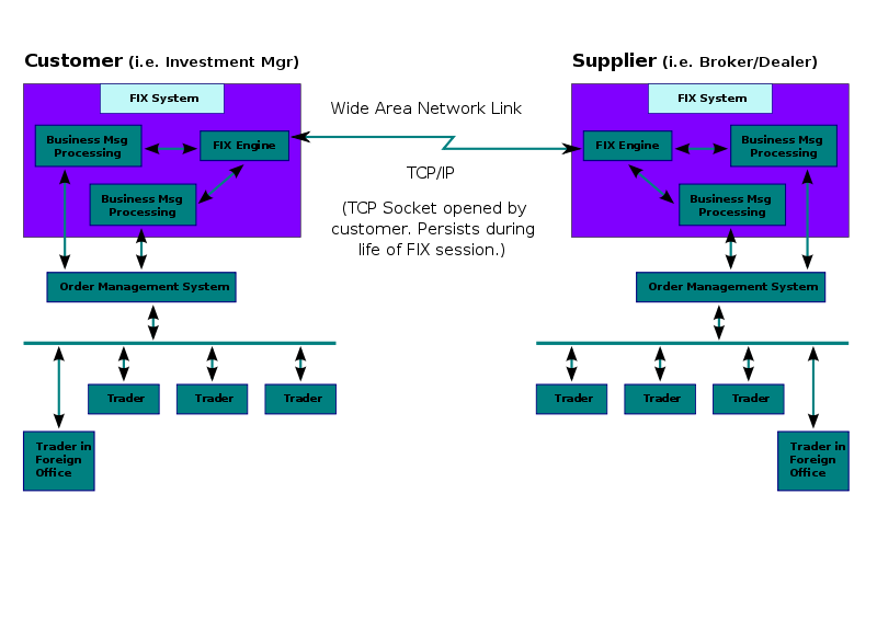 Svg reference protocol. Financial information exchange wikipedia