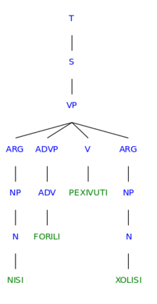 Svg syntax. File nuliziti verb syntree