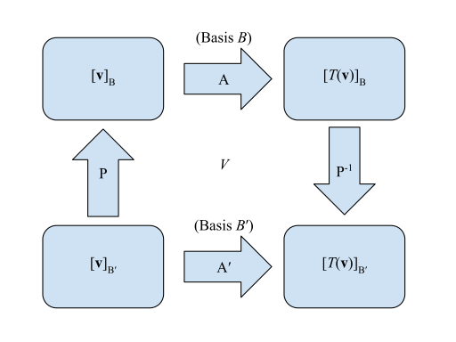 Vector means linear combination. Map wikipedia the relationship