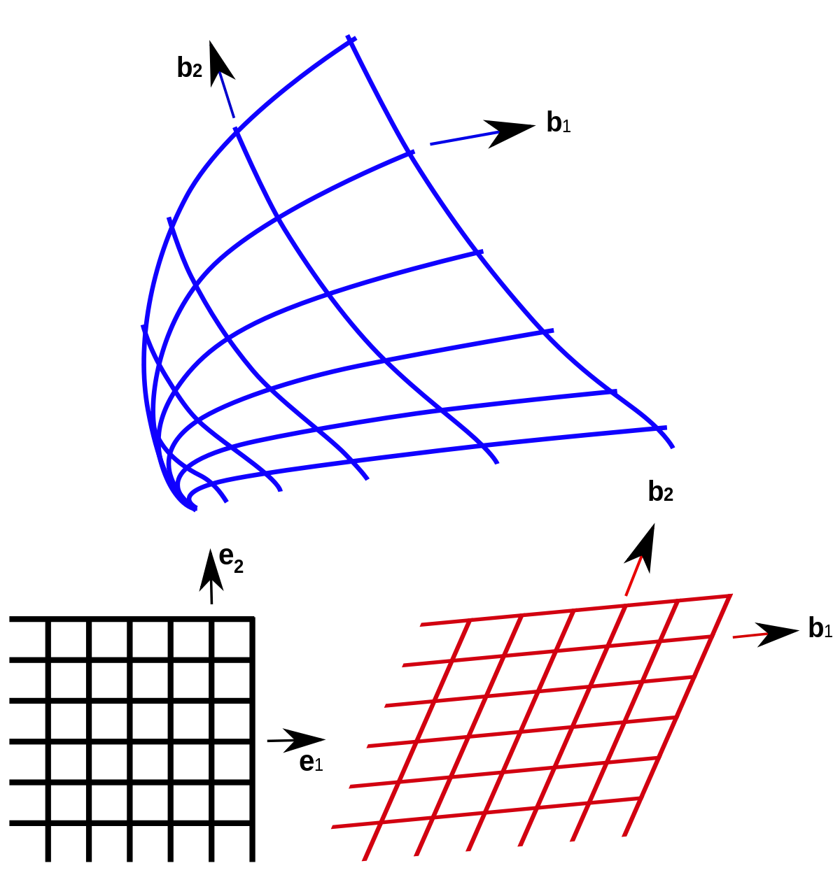 Vector curls cylindrical coordinate. Curvilinear coordinates wikipedia
