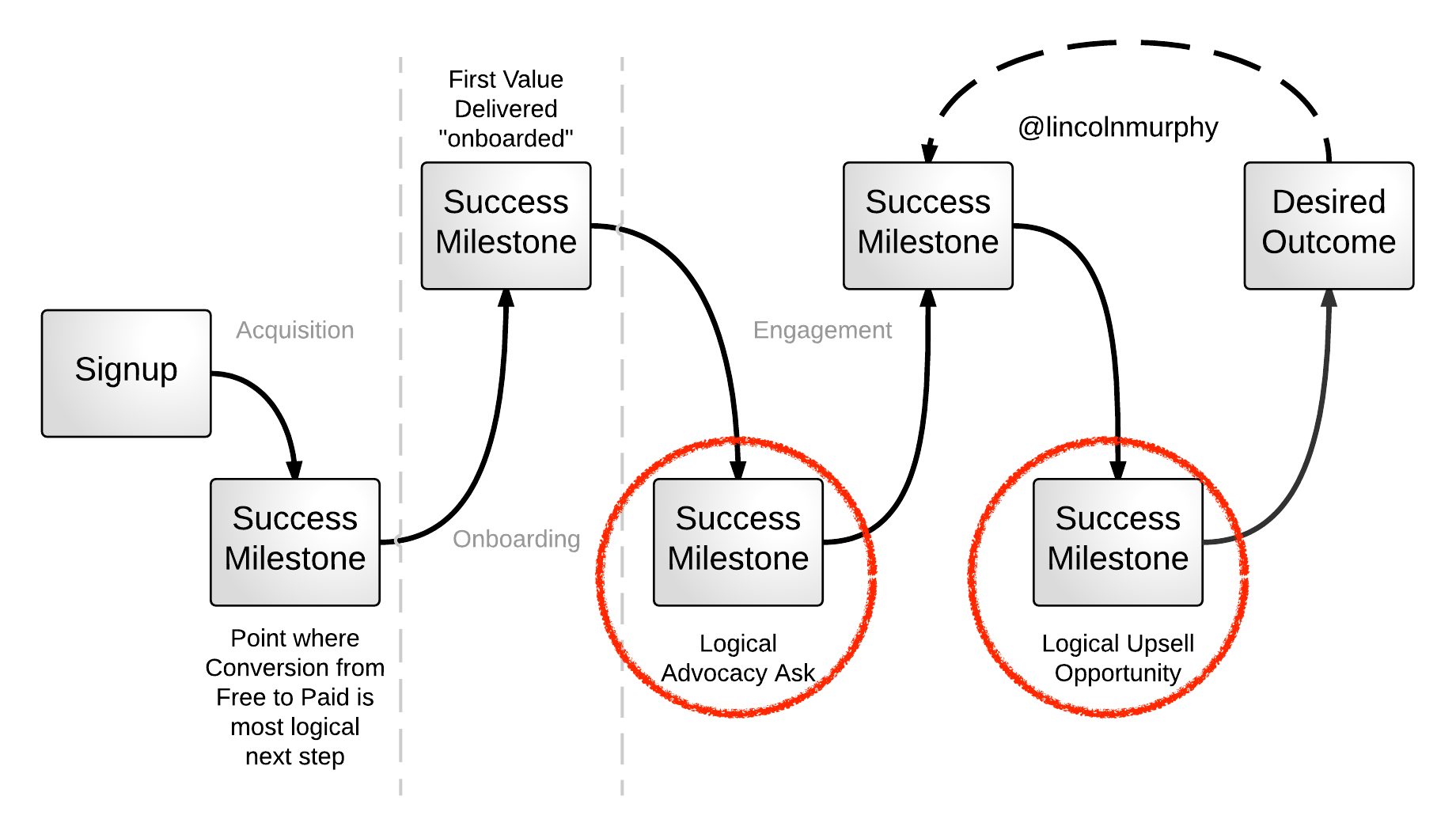 Targeting vector success. The kpi for customer