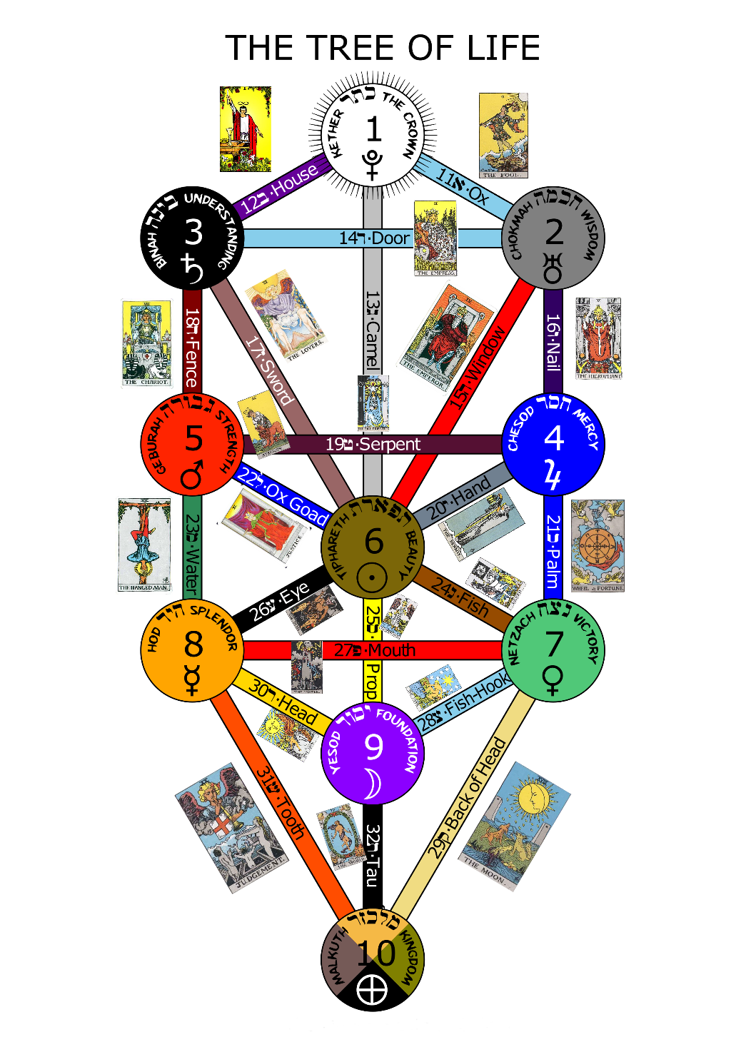 Tarot drawing hebrew. Kabbalah readings astrology chakras