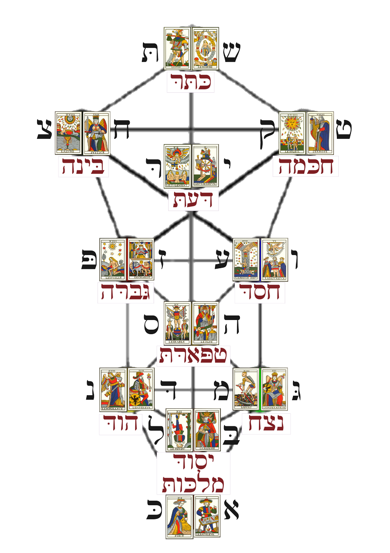 Tarot drawing hebrew. Fourhares jmd trumps on