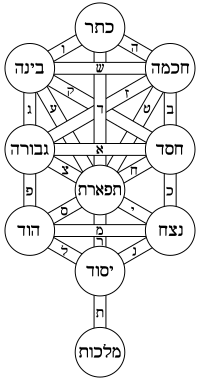 Tarot drawing hebrew alphabet. Sefer yetzirah wikipedia sephirot