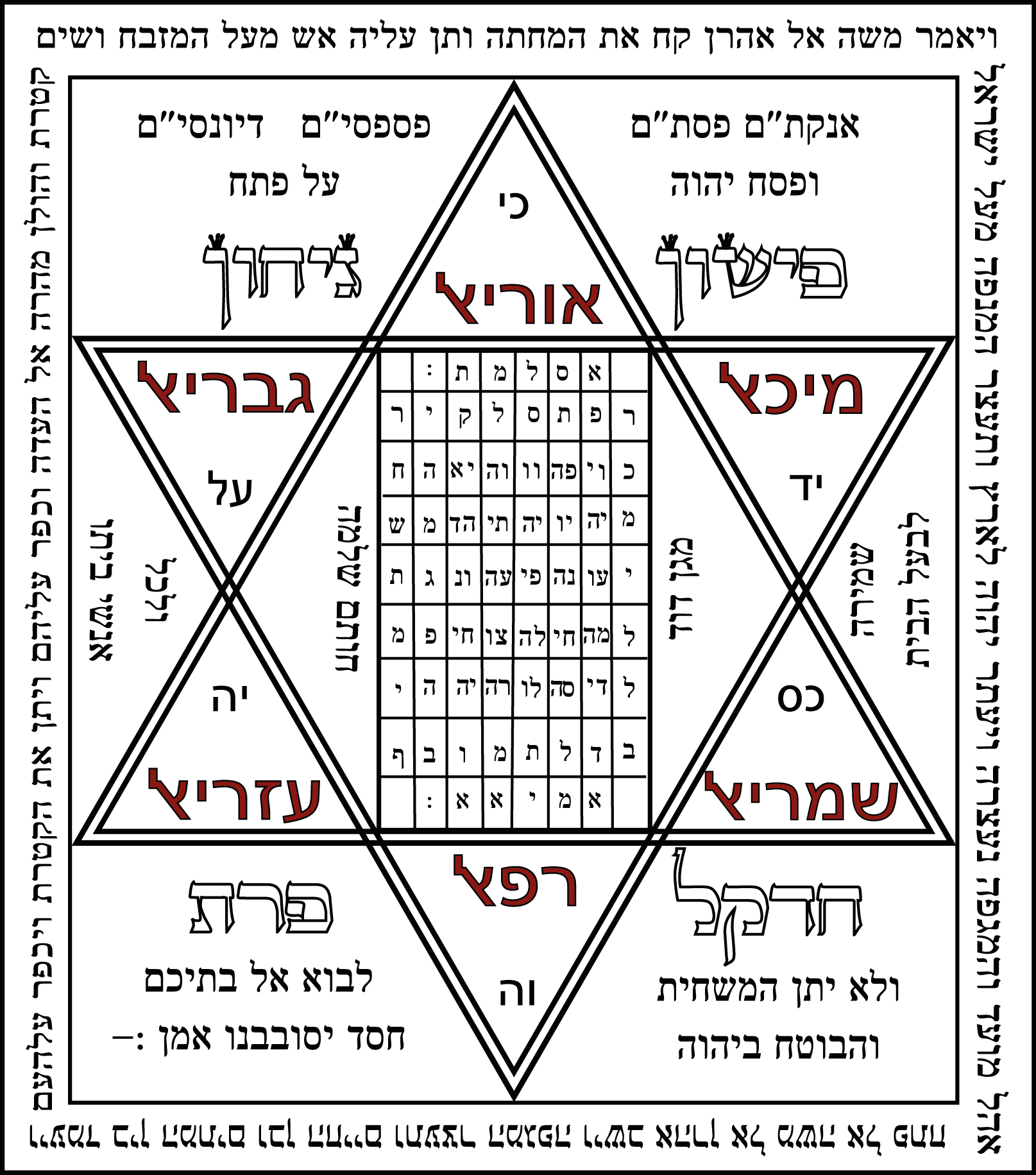 Tarot drawing hebrew alphabet. Shiviti in jewish art