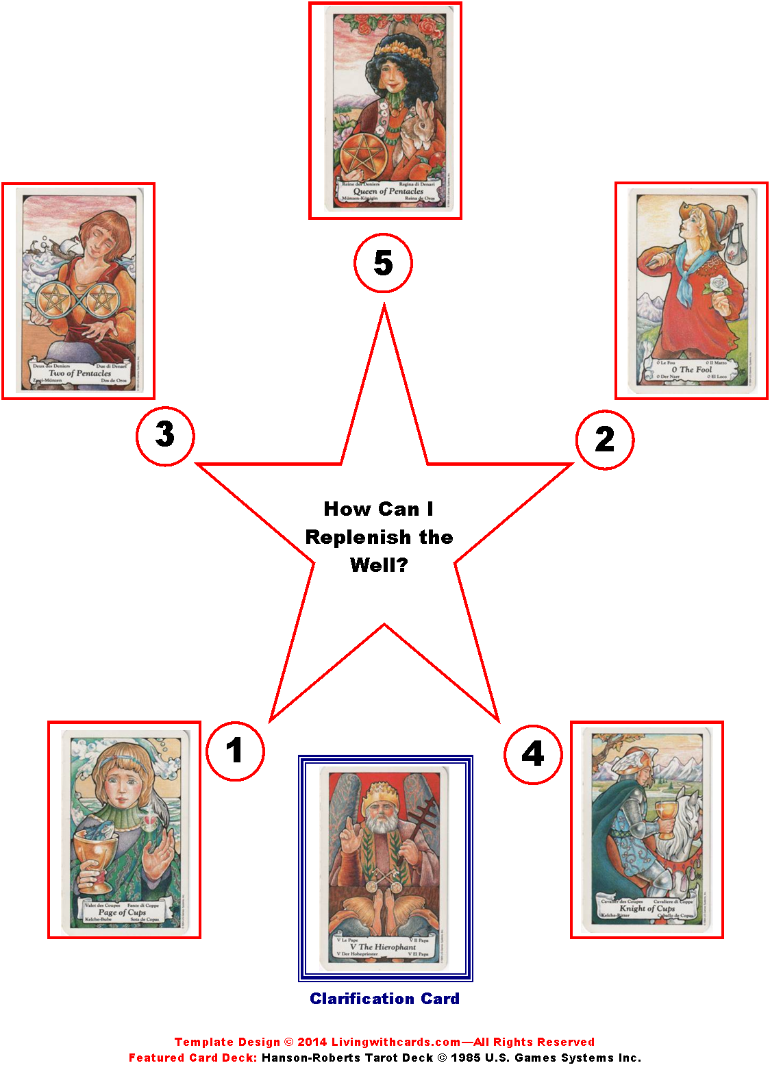 Tarot drawing star. Guidance using the pointed
