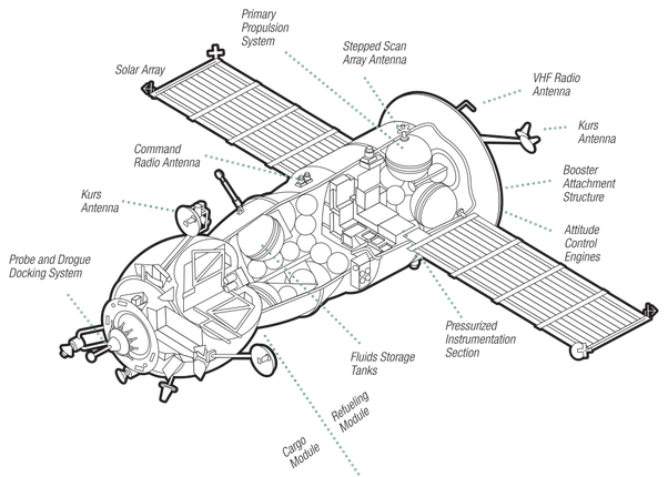 Spacecraft drawing iss. What are the different