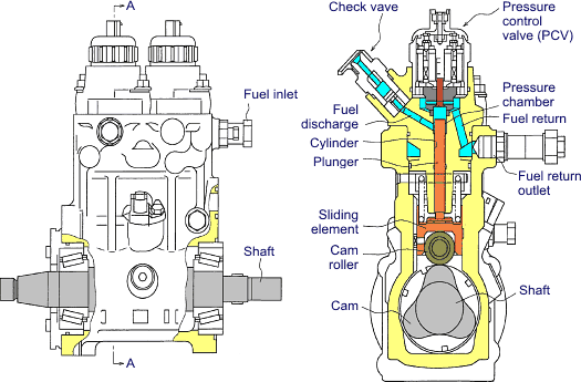 Tech drawing pump. Common rail fuel injection