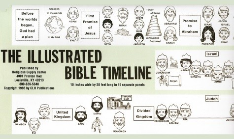 Timeline clipart long. Example of for kids