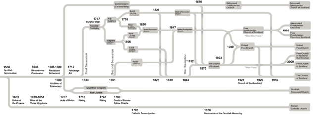Timeline drawing. File churches of scotland