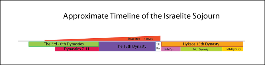 Timeline drawing judaism. Timelines the pharaohs of