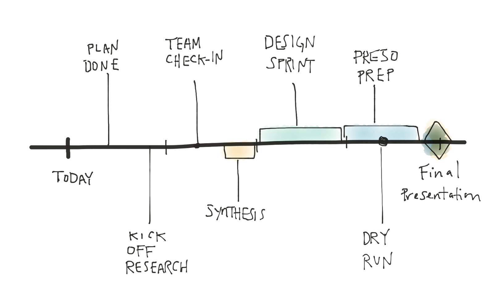 Timeline drawing linear. Sketchy timelines your personal