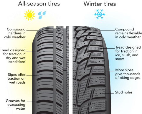 Tire tread marks png. What to look for