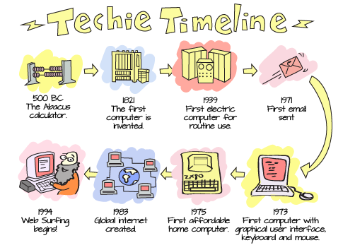 Titanic clipart time line. Is your lesson like