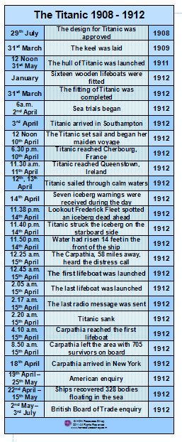 Titanic clipart time line. The history events printable