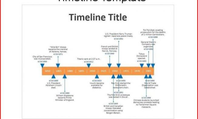 Titanic clipart time line. What is a timeline