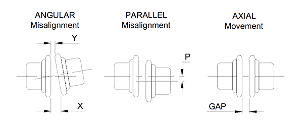 Tolerance drawing motor shaft. Alignment on pumps accendo