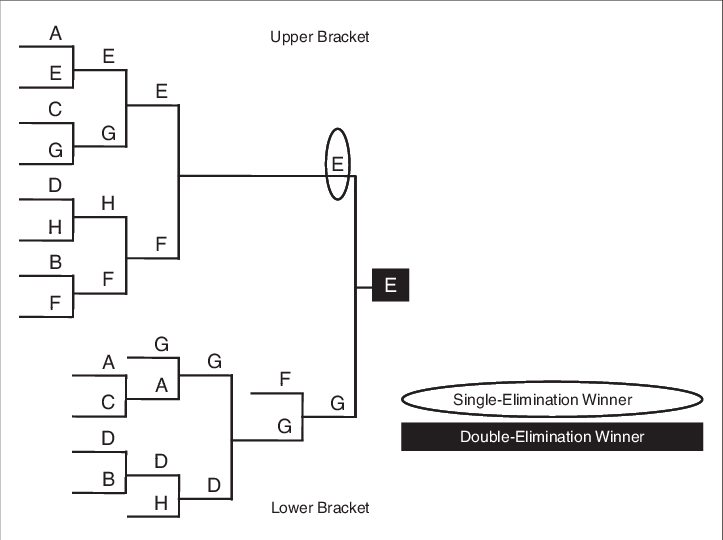 Tournament bracket png. An example of a