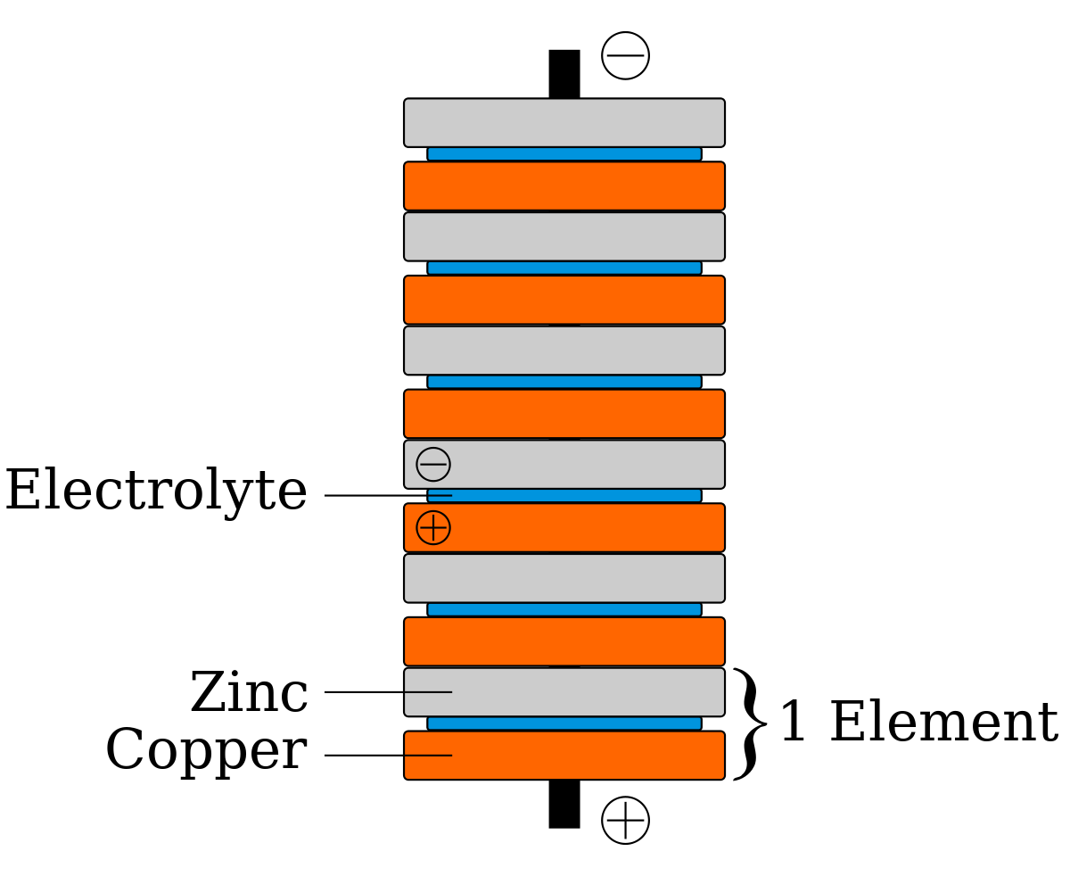 Towel transparent stack. Penny battery wikipedia