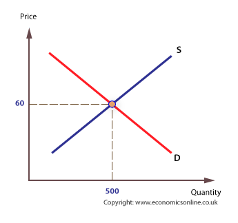Trade drawing market economy. Equilibrium clearing