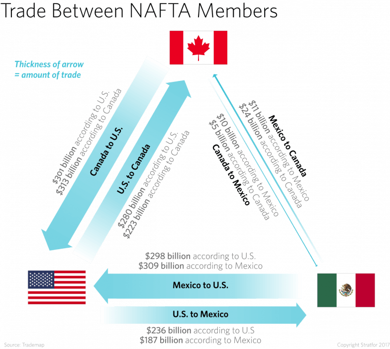 Trade drawing nafta. S members head back