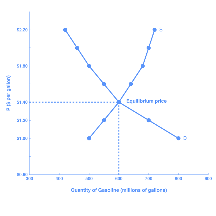 Trade drawing surplus. Reading equilibrium and shortage