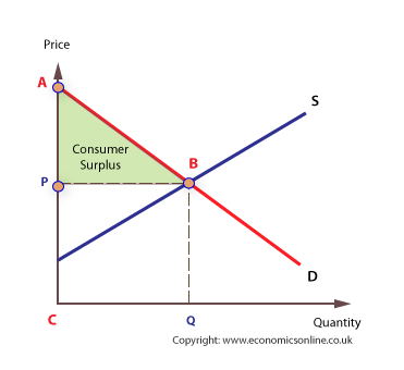 Trade drawing surplus. Consumer and producer an