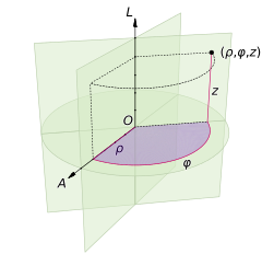 Transformation vector cylindrical. Coordinate system wikipedia