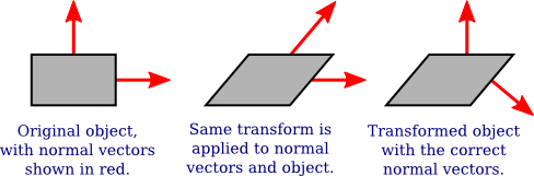 Transformation vector normal. Introduction to computer graphics